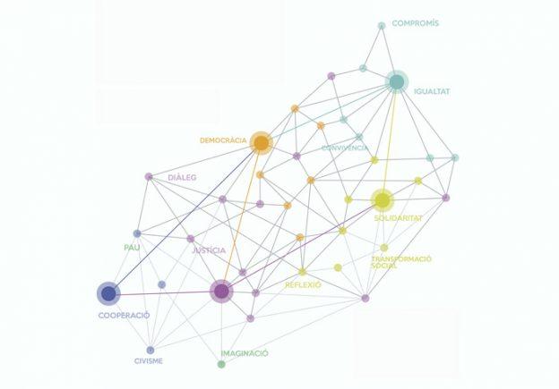 Imagen de una serie de nódulos unidos por líneas que representan la interacción entre conceptos como la democracia, la igualdad, la cooperación y la solidaridad
