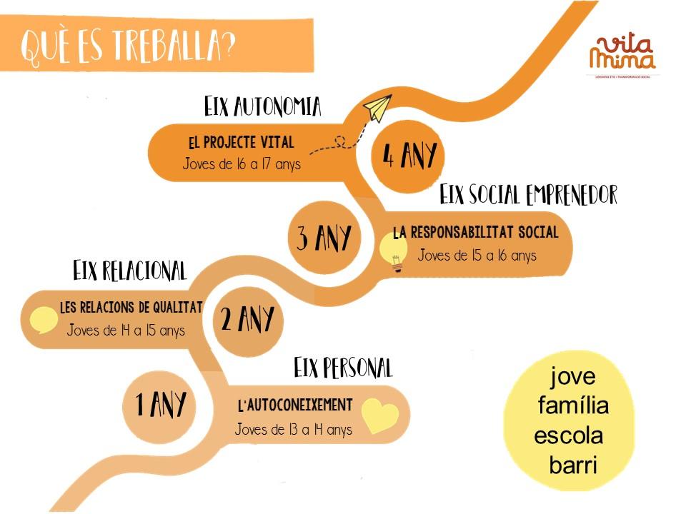 infografia metodologia programa vitamina